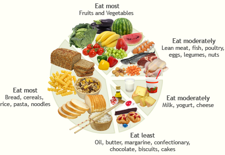 Not A Catagory On The Food Groups Chart But Where Most Of Us Go At Snack Time Wouldnt It Be Great If We Could Eat Everything We Wanted And Not Gain An
